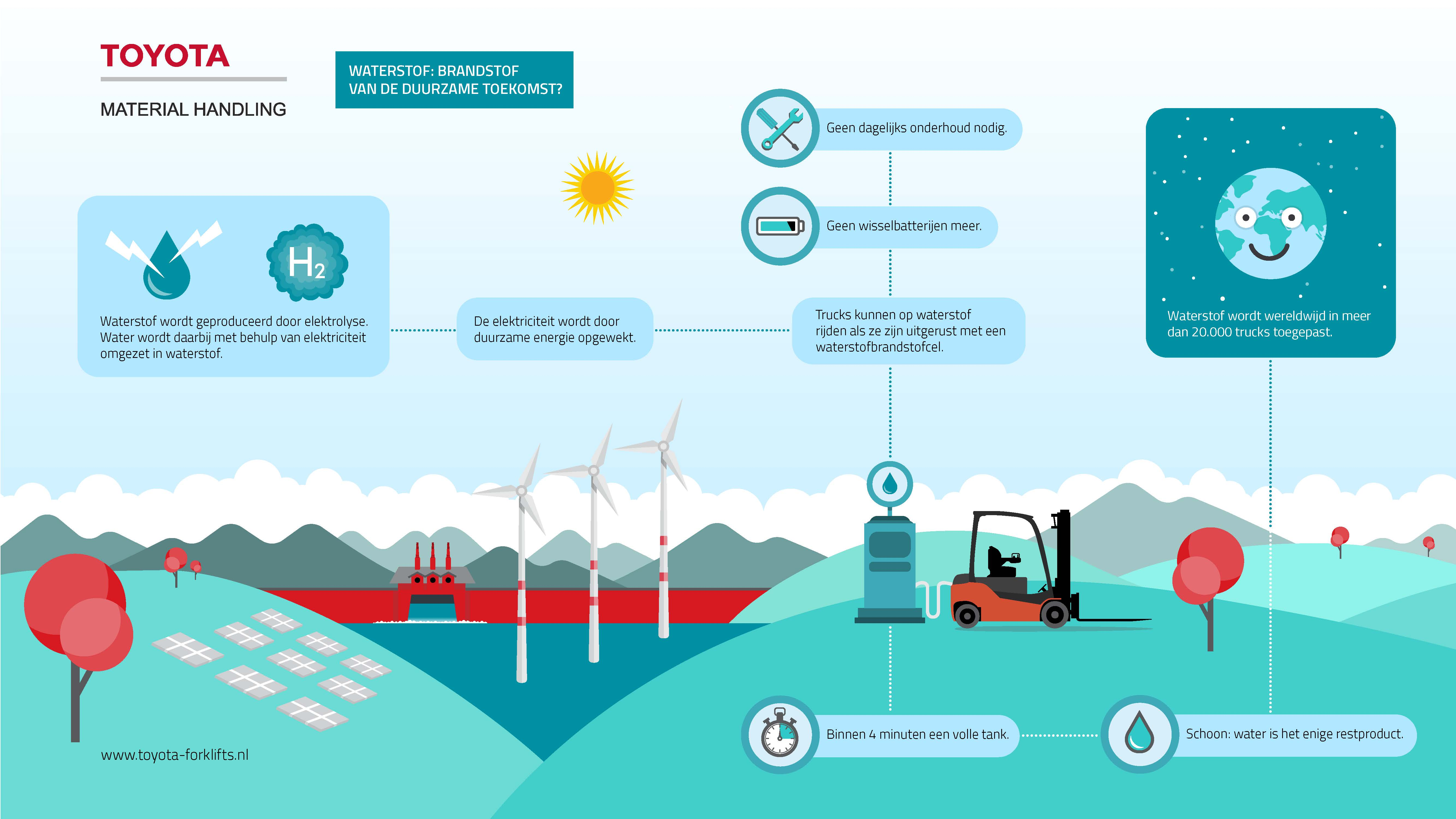 Infographic Waterstof Toyota Material Handling