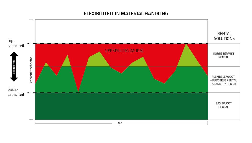 flexibiliteit in material handling